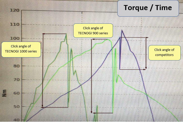 Torque Wrench Guide to choose the right one - TecnoGi
